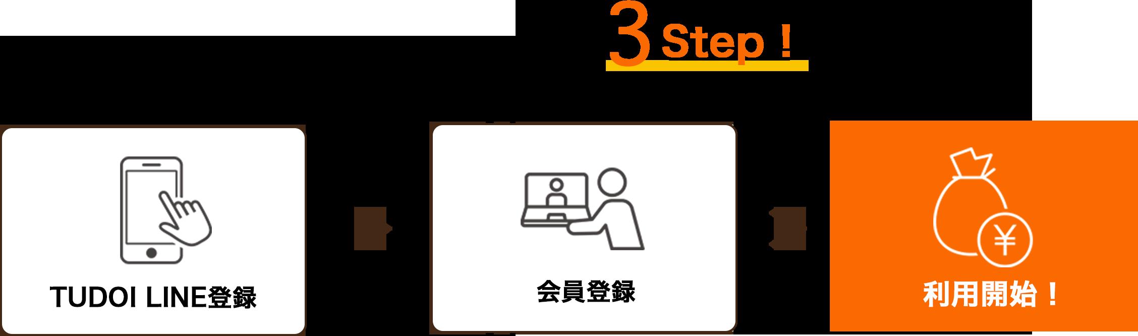 利用はかんたん 3 Step